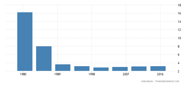 puerto rico rural population male percent of total wb data