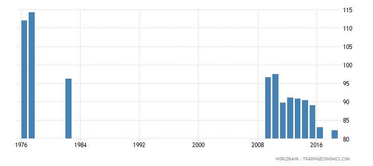 puerto rico school enrollment primary percent gross wb data