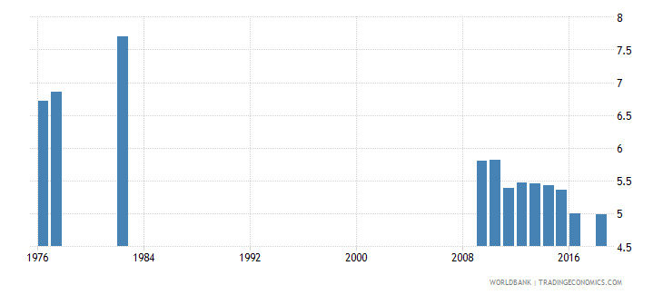 puerto rico school life expectancy primary both sexes years wb data