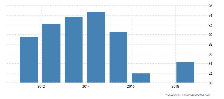 puerto rico total net enrolment rate lower secondary female percent wb data