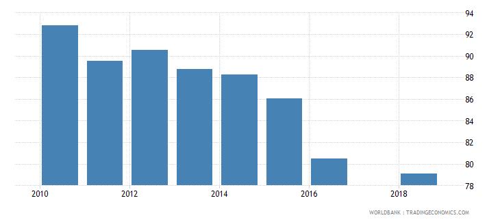 puerto rico total net enrolment rate primary female percent wb data