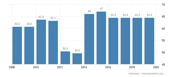 puerto rico total tax rate percent of profit wb data