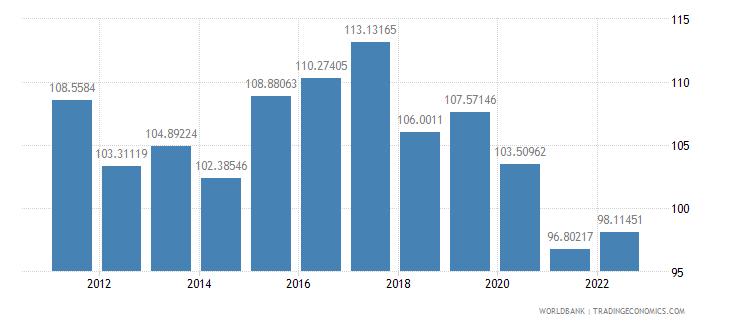 puerto rico trade percent of gdp wb data