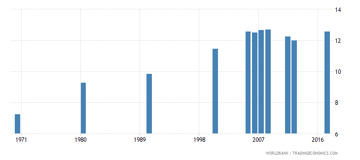 puerto rico uis mean years of schooling of the population age 25 male wb data