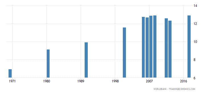 puerto rico uis mean years of schooling of the population age 25 total wb data