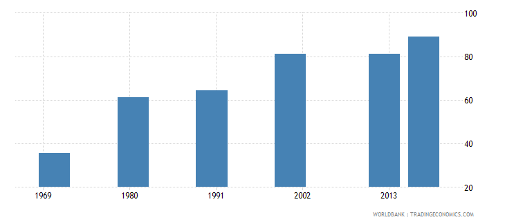 puerto rico uis percentage of population age 25 with at least completed lower secondary education isced 2 or higher female wb data