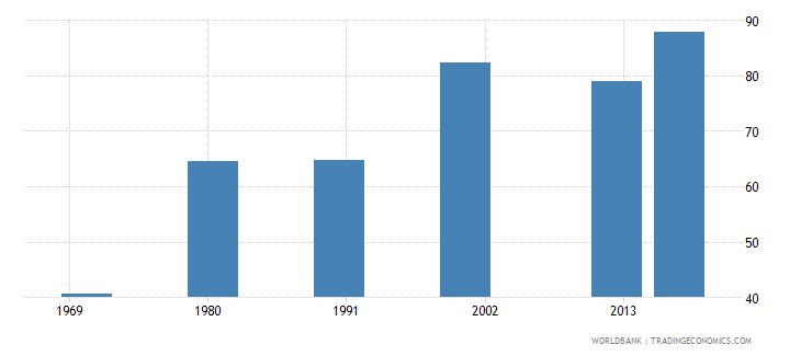 puerto rico uis percentage of population age 25 with at least completed lower secondary education isced 2 or higher male wb data