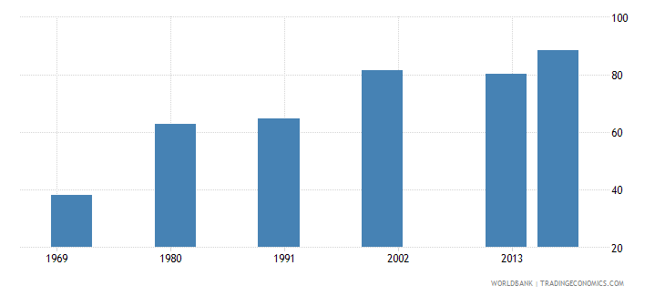 puerto rico uis percentage of population age 25 with at least completed lower secondary education isced 2 or higher total wb data
