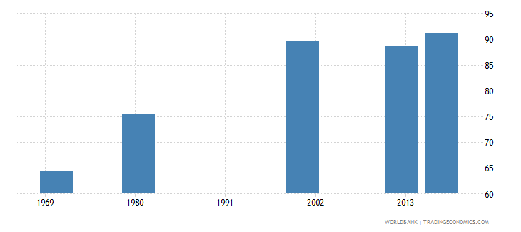 puerto rico uis percentage of population age 25 with at least completed primary education isced 1 or higher male wb data