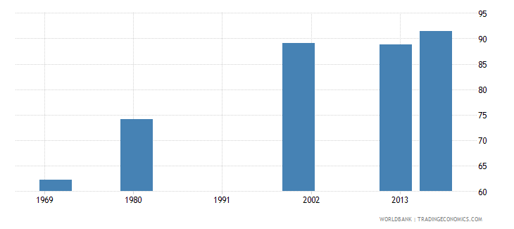 puerto rico uis percentage of population age 25 with at least completed primary education isced 1 or higher total wb data