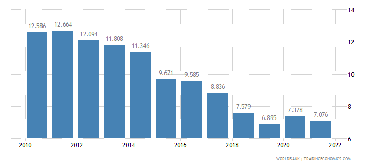 puerto rico unemployment female percent of female labor force wb data
