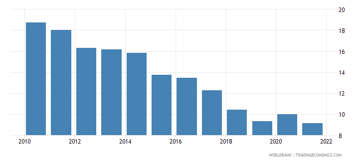 puerto rico unemployment male percent of male labor force wb data