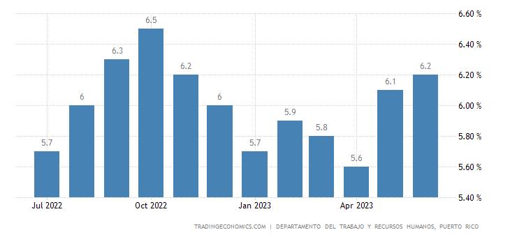Puerto Rico Unemployment Rate