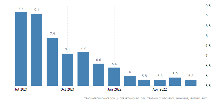 Puerto Rico Unemployment Rate