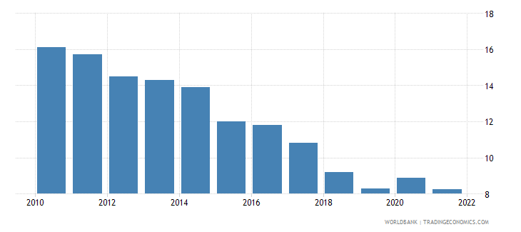 puerto rico unemployment total percent of total labor force wb data