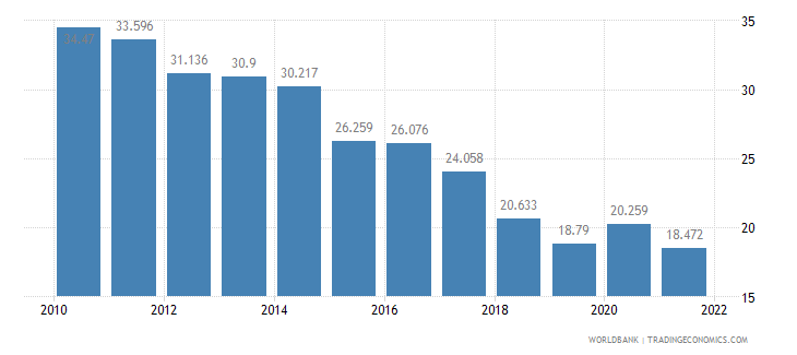 puerto rico unemployment youth total percent of total labor force ages 15 24 wb data