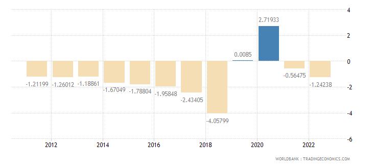 puerto rico urban population growth annual percent wb data