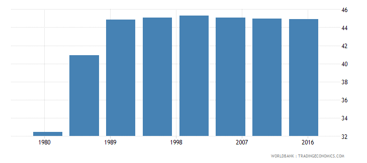 puerto rico urban population male percent of total wb data