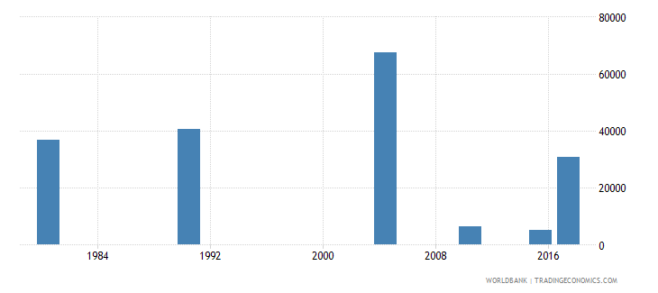puerto rico youth illiterate population 15 24 years both sexes number wb data
