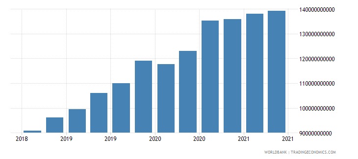 qatar 01_cross border loans from bis reporting banks wb data
