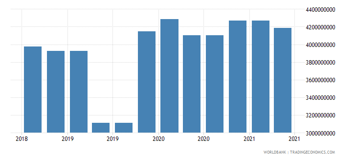 qatar 10_insured export credit exposures short term bu wb data
