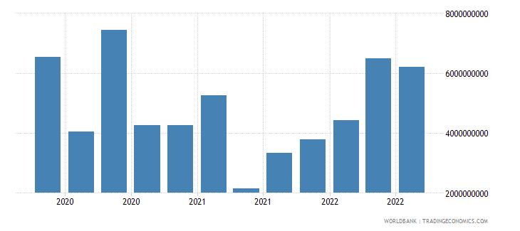 qatar 18_international debt securities short term wb data