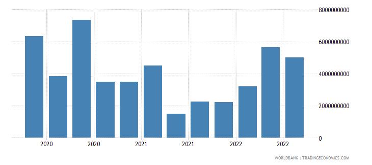 qatar 19_intnl debt securities nonbanks short term wb data