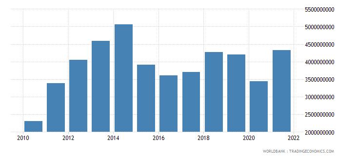 qatar adjusted savings education expenditure us dollar wb data