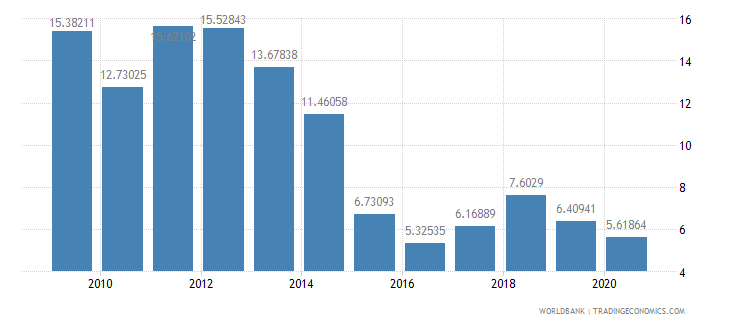 qatar adjusted savings energy depletion percent of gni wb data