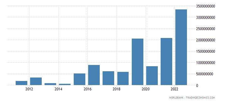 qatar arms imports constant 1990 us dollar wb data