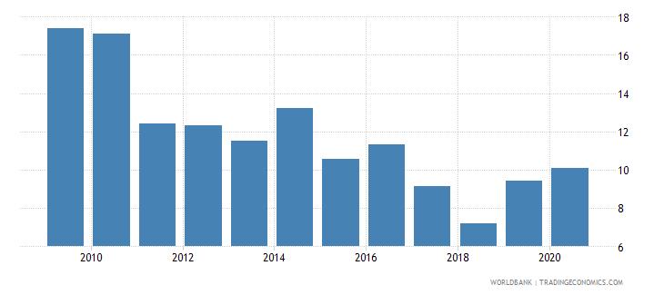 qatar bank branches per 100000 adults wb data
