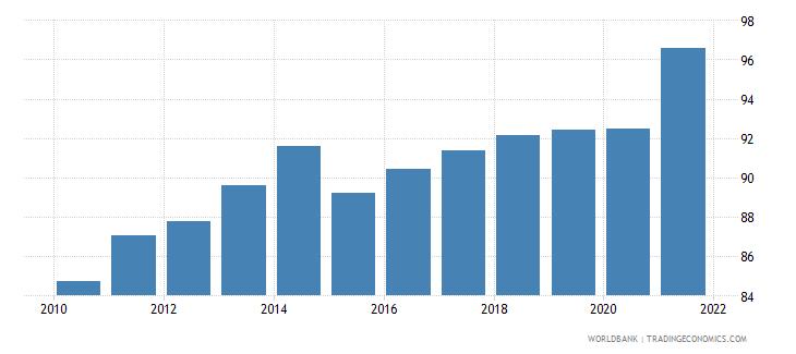 qatar bank concentration percent wb data