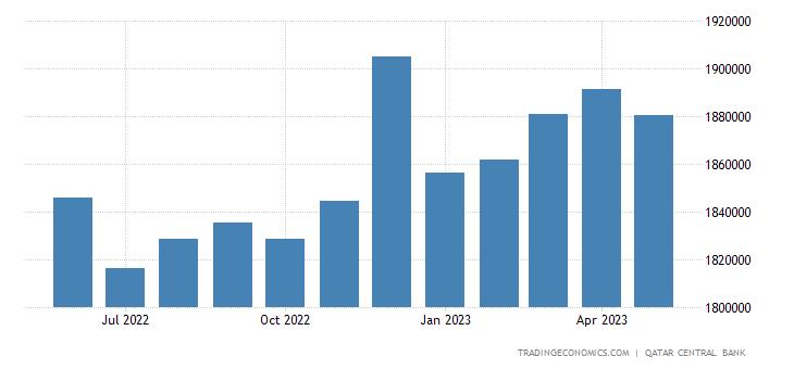 Qatar Banks Balance Sheet