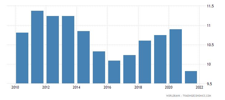 qatar birth rate crude per 1 000 people wb data
