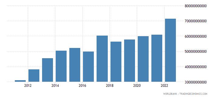 qatar broad money current lcu wb data