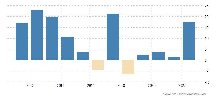 qatar broad money growth annual percent wb data