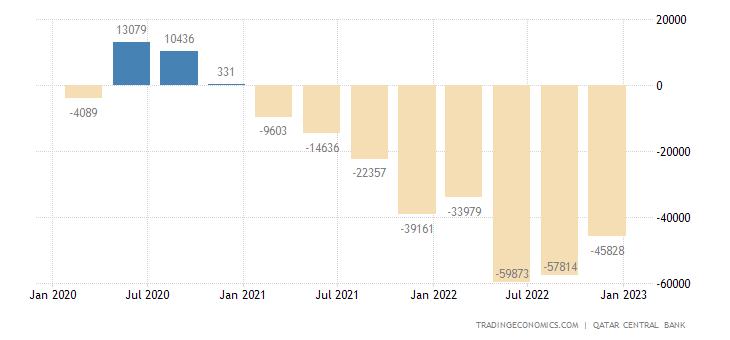 Qatar Capital Flows