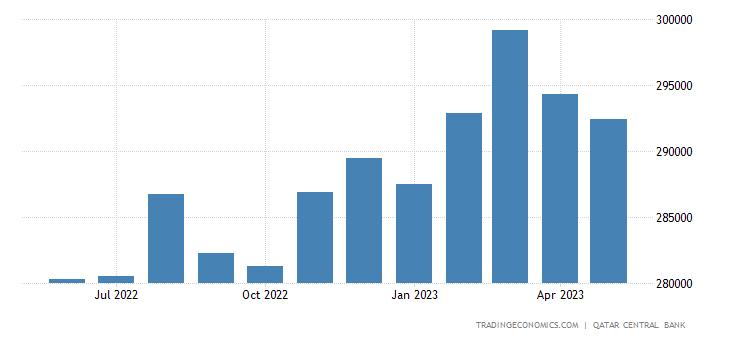 Qatar Central Bank Balance Sheet