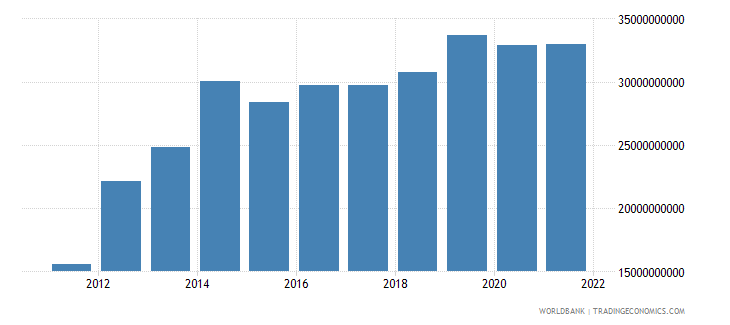 qatar commercial service imports current us$ wb data