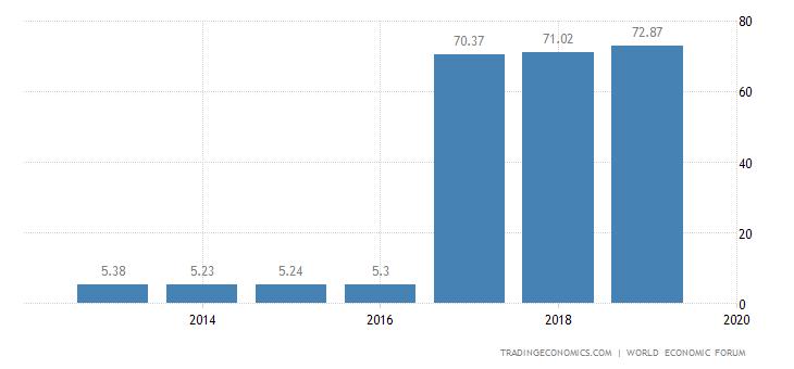Qatar Competitiveness Index