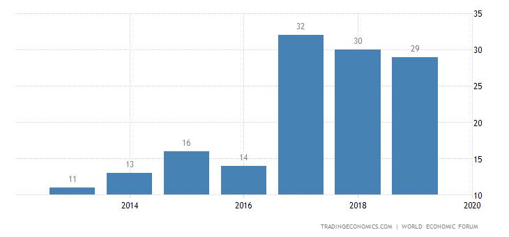 Qatar Competitiveness Rank