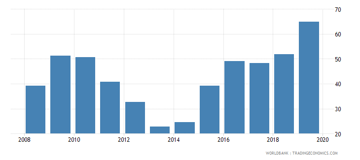 qatar consolidated foreign claims of bis reporting banks to gdp percent wb data