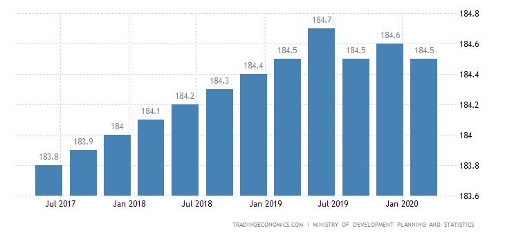 Qatar Consumer Confidence