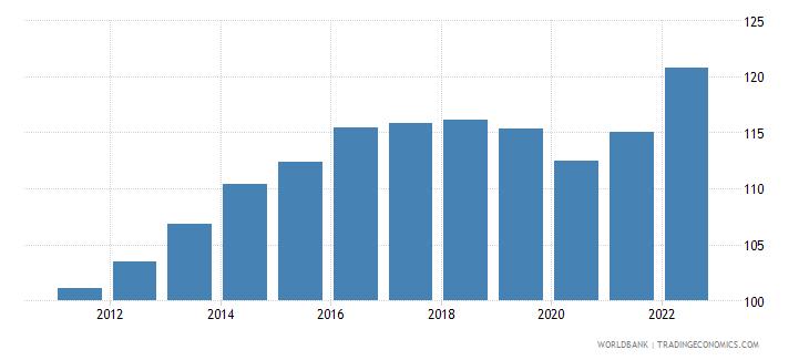 qatar consumer price index 2005  100 wb data