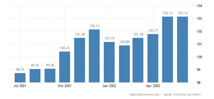Qatar Consumer Price Index (CPI)
