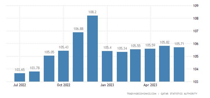Qatar Consumer Price Index (CPI)