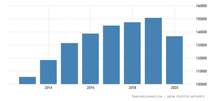 Qatar Consumer Spending