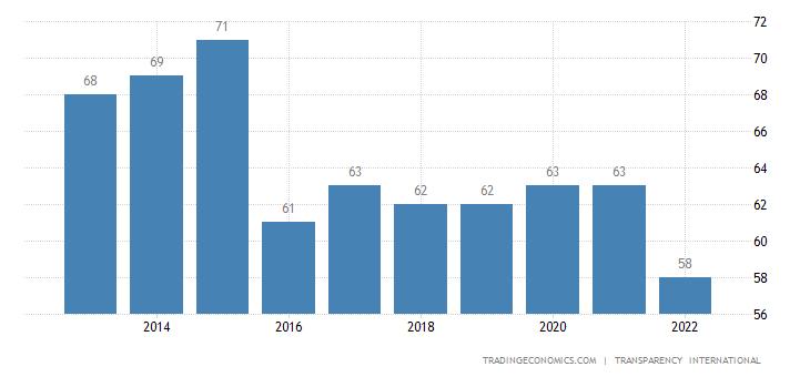 Qatar Corruption Index