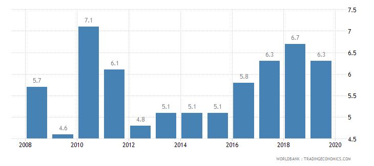 qatar cost of business start up procedures percent of gni per capita wb data