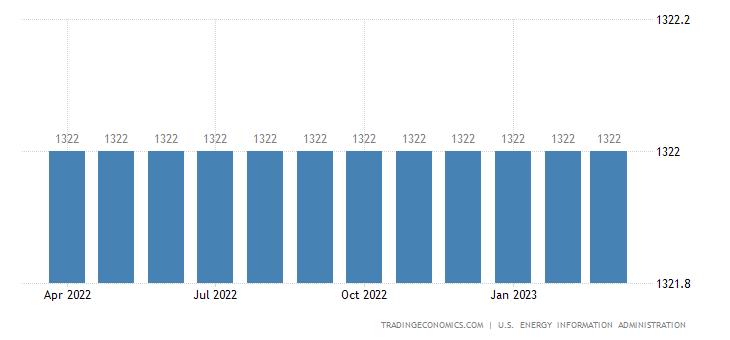 Qatar Crude Oil Production